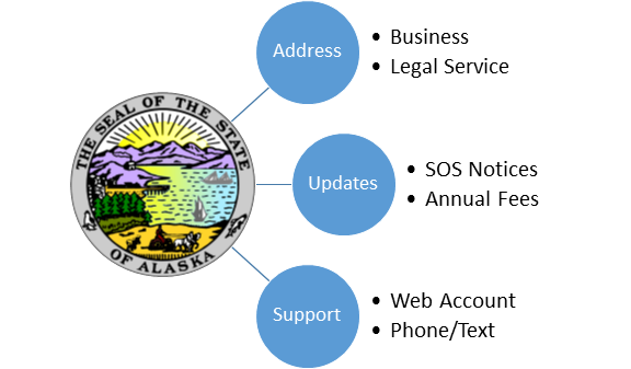Alaska Registered Agent Service $49 Privacy Protection for Alaska Corporation and Alaska LLC - Price Match